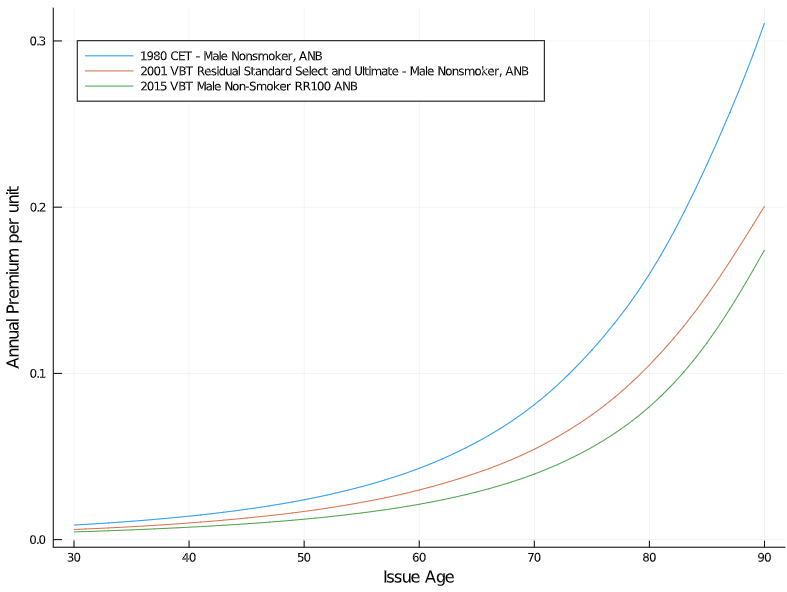 Comparison of three different mortality tables' effect on insurance cost