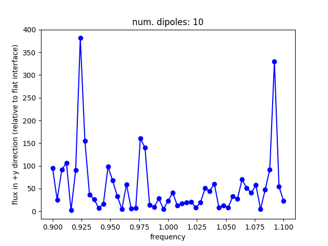 led_method2_flux_res50_ndipole10