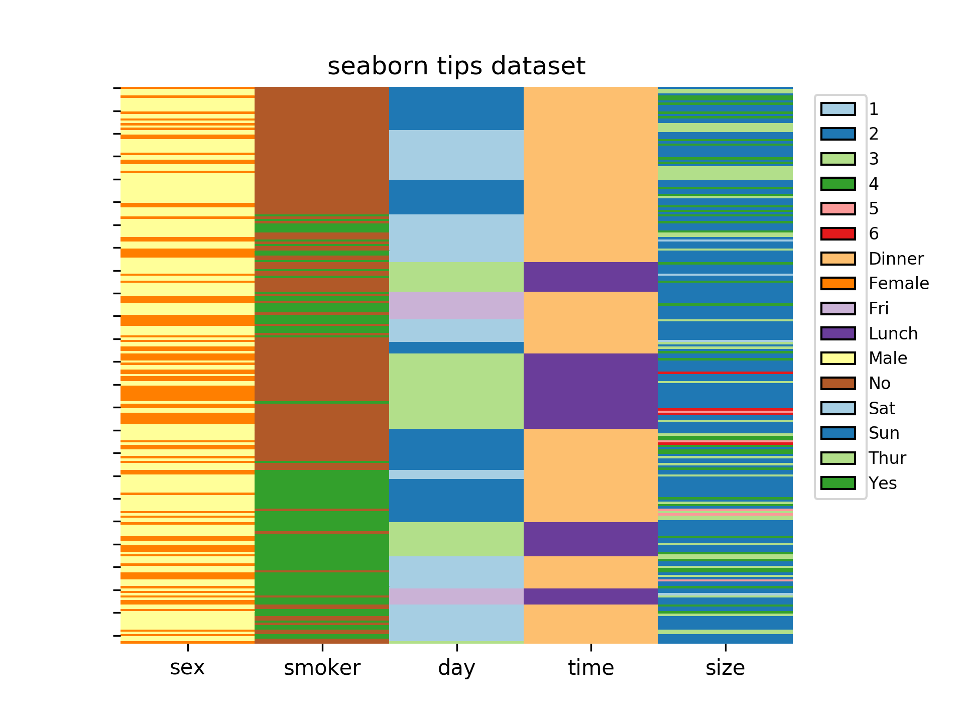 GitHub - schlegelp/catheat: Plot categorical heatmaps with seaborn