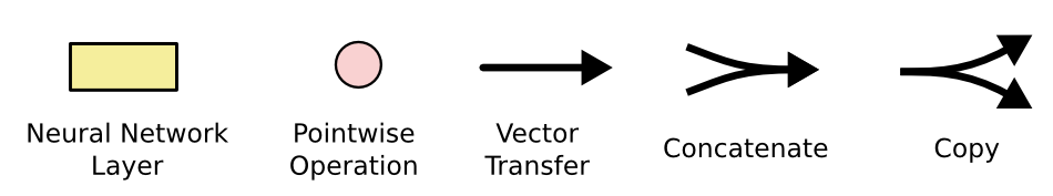 LSTM2-notation