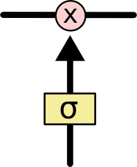 LSTM3-gate
