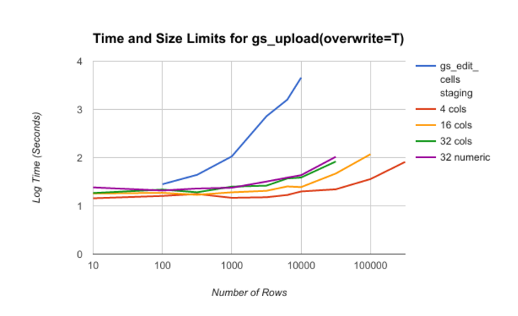 gs_edit_cells Seems Slow · Issue #338 · jennybc/googlesheets