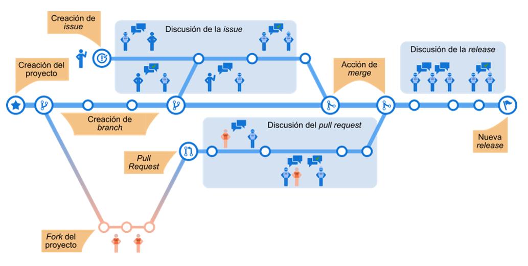 Ciclo de desarrollo con un sistema de control de versiones