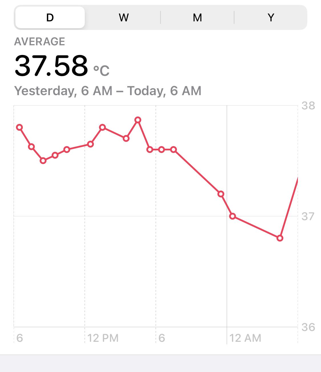 body temperature graph