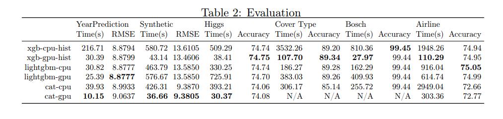 LightGBM vs XGBoost accuracy/speed · Issue #3417 · dmlc