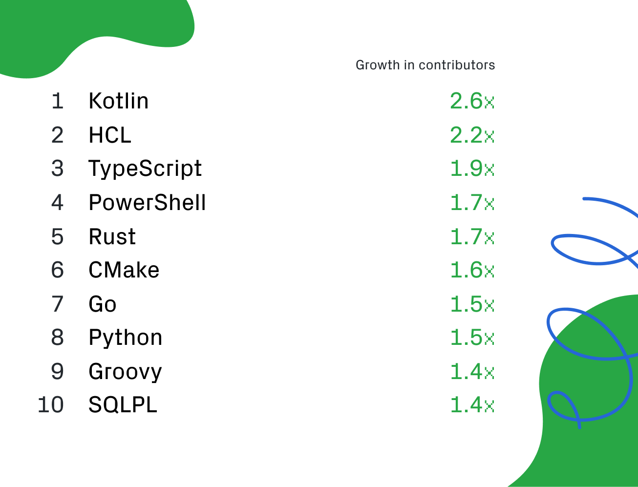 Fastest growing languages by contributor