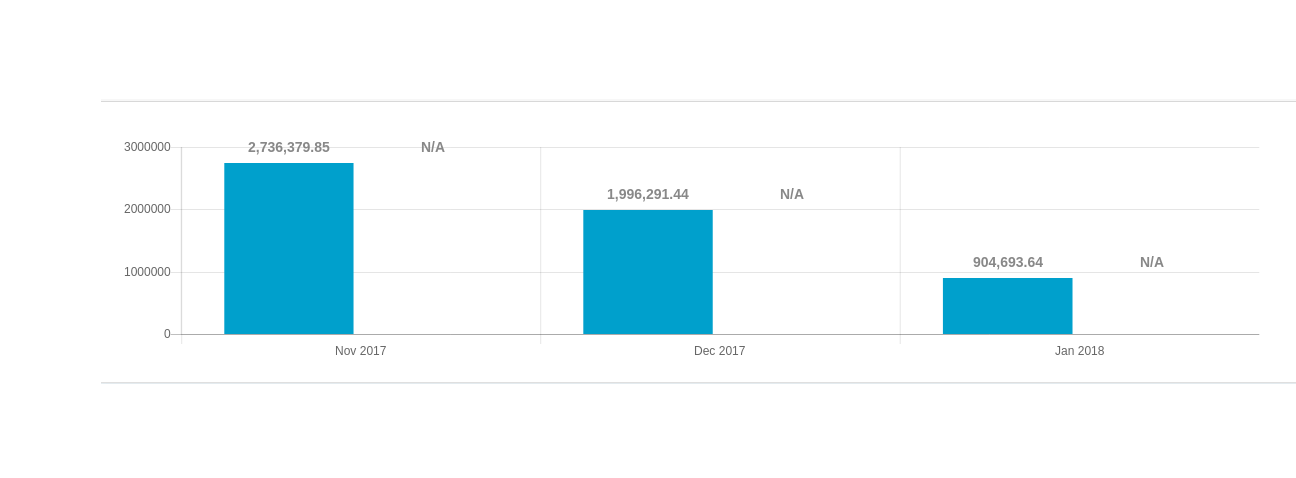 Need multiple anchor and alignment · Issue #34 · chartjs