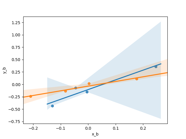 Using regplot() on a figure with multiple axes causes problems
