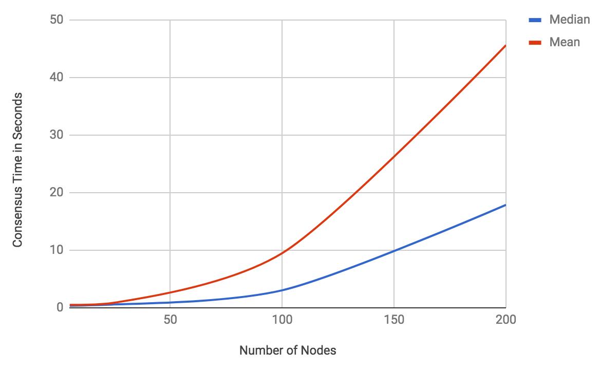 blockchain_scale