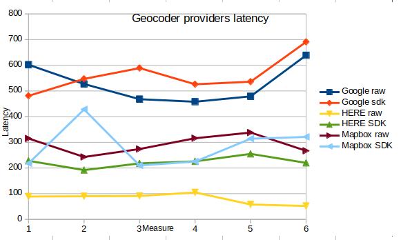 Google Geocoder Slowness (still) · Issue #496 · CartoDB