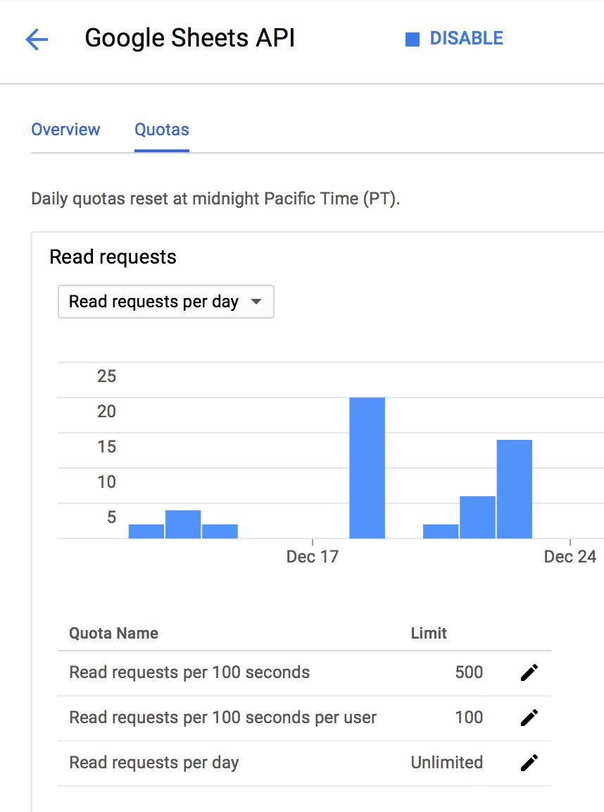 Google Sheets API throttling · Issue #196 · edgi-govdata