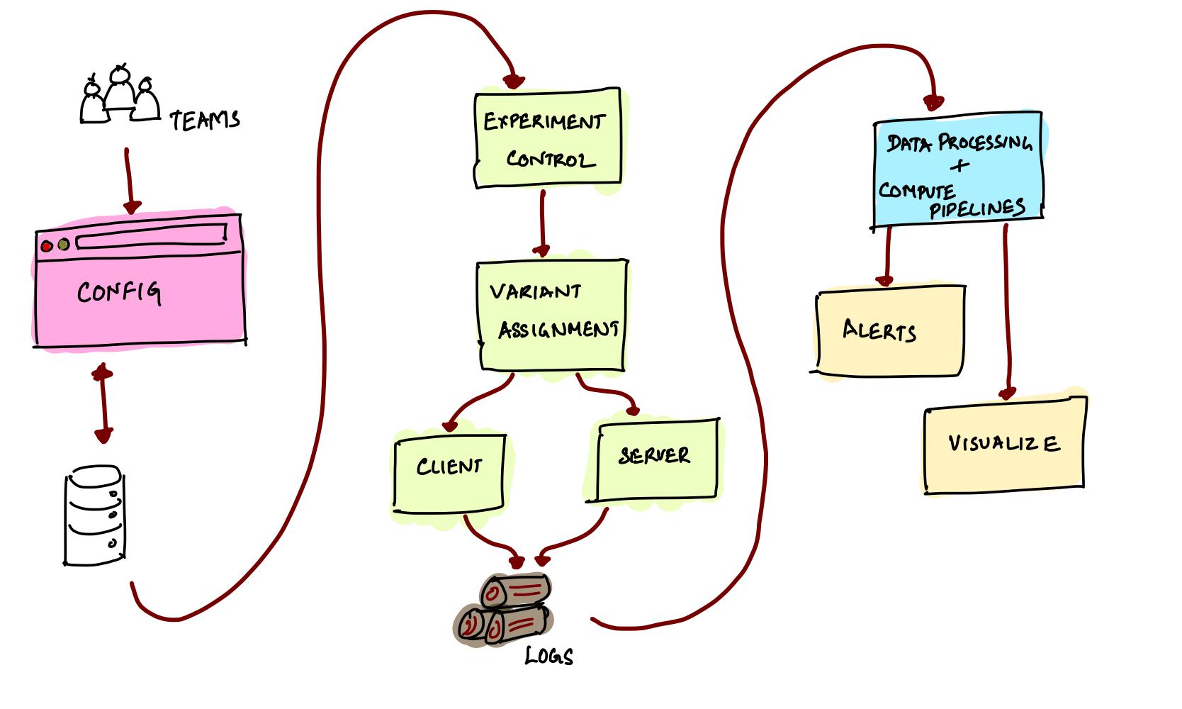 Experimentation Platform Architecture