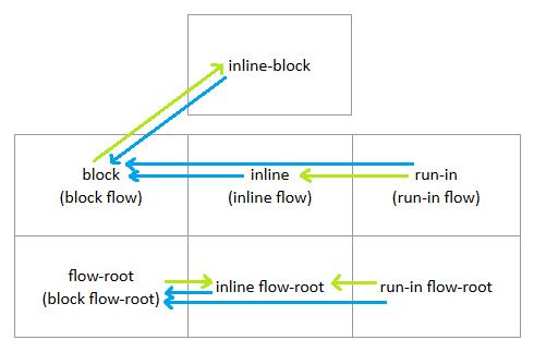 css-display] Reconsider if 'inline-block' and 'inline flow