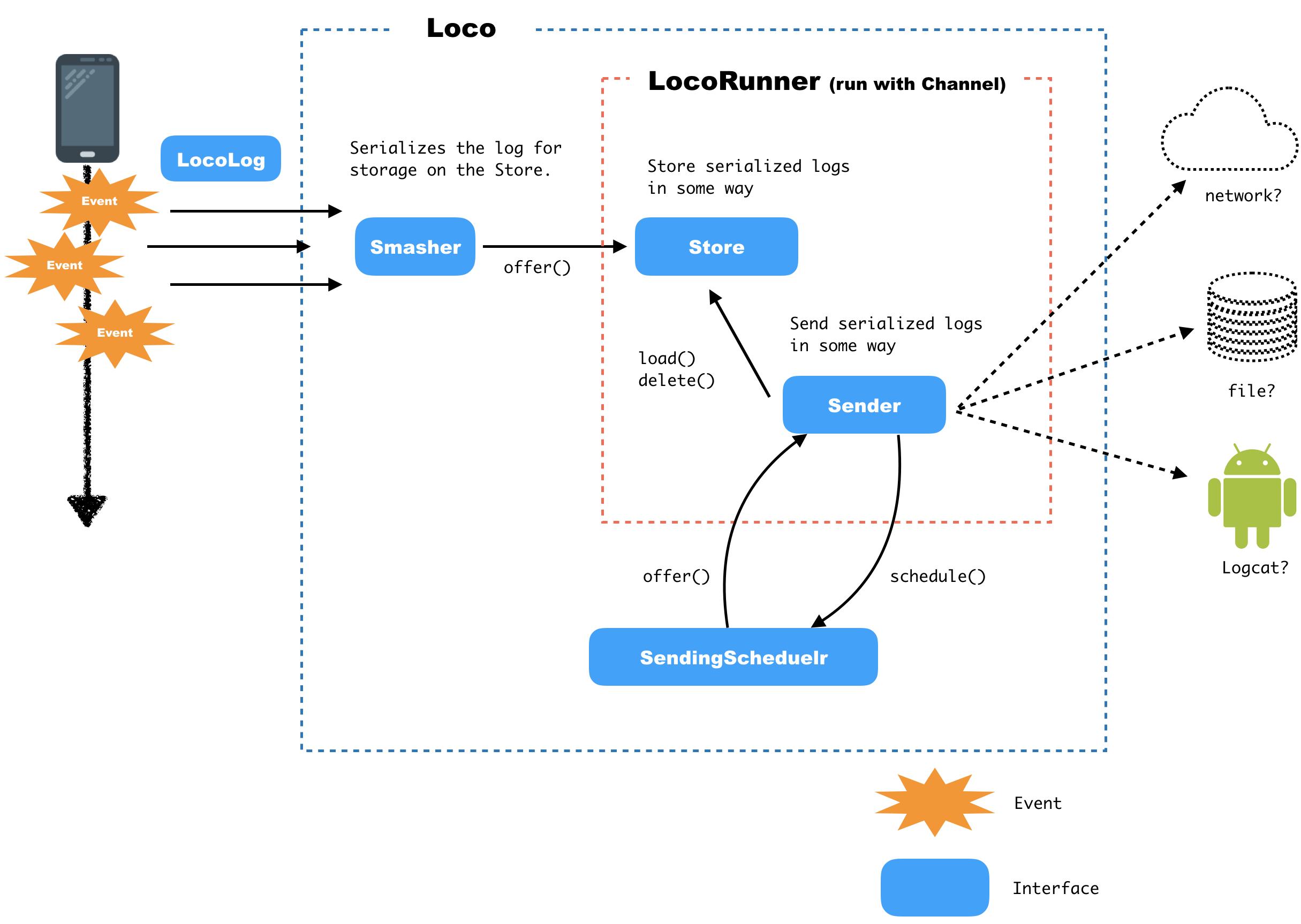 GitHub - sys1yagi/loco: loco (Log Coroutine) is a logging