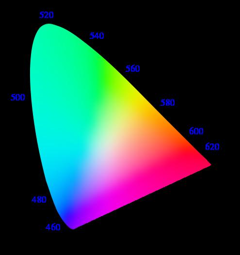 xyY Color Space