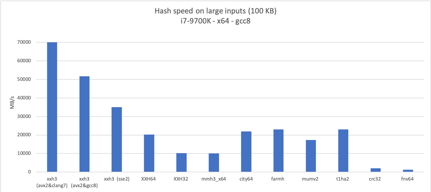 GitHub - Cyan4973/xxHash: Extremely fast non-cryptographic hash