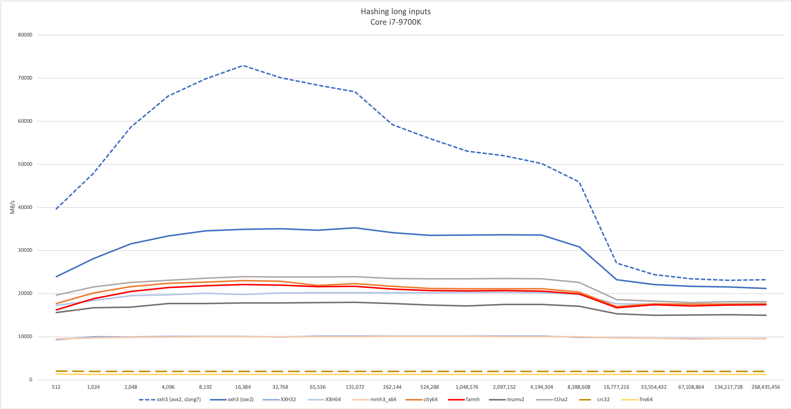 XXH3 Bandwidth, per size
