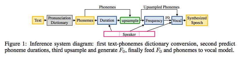 Deep Voice 2: Multi-Speaker Neural Text-to-Speech · Issue #50