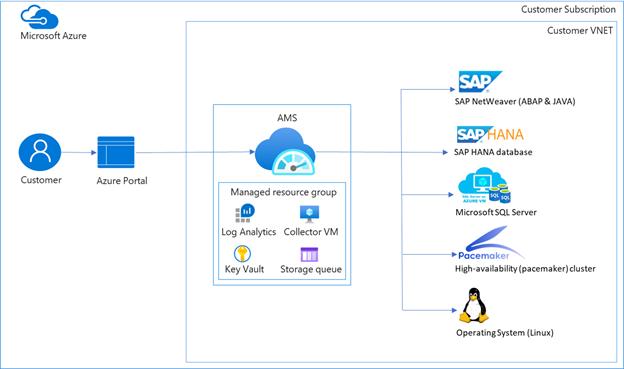Arquitectura de Azure Monitor para soluciones de SAP