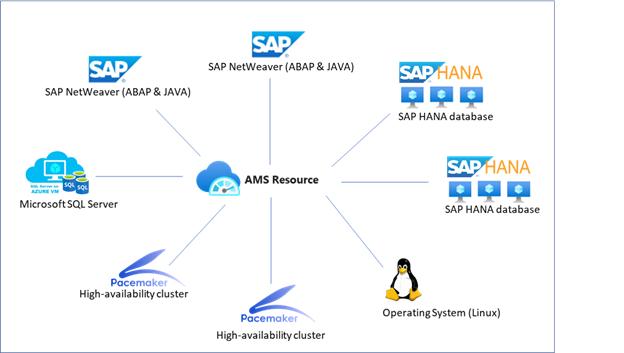 Azure Monitor för SAP-lösningsleverantörer