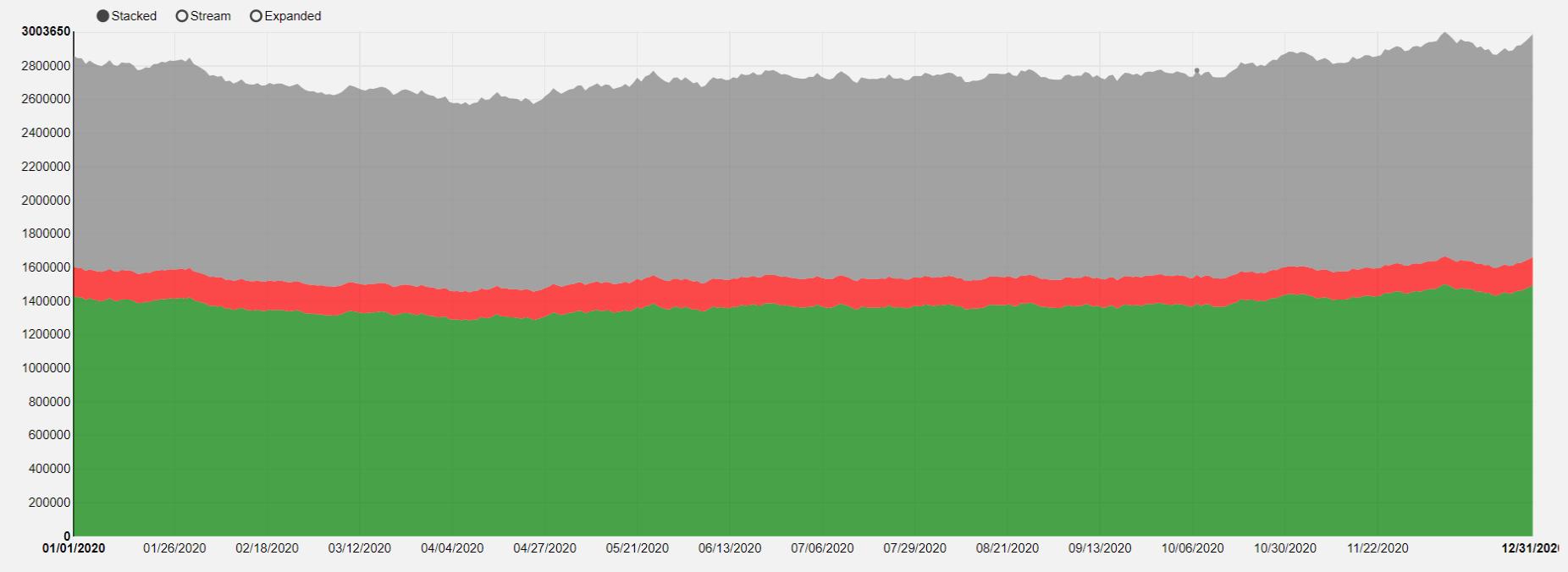 nvd3-bar_charts