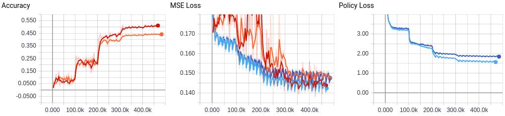 Policy and value heads are from AlphaGo Zero, not Alpha Zero