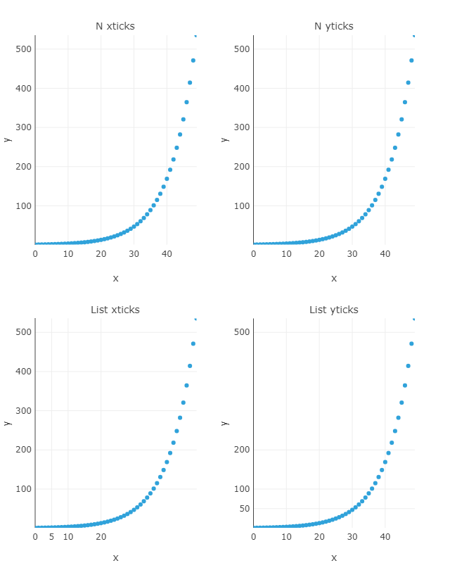 Plotting options doesn't work properly for plotly backend