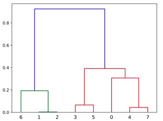 the hierarchical clustering result is not consistent with R