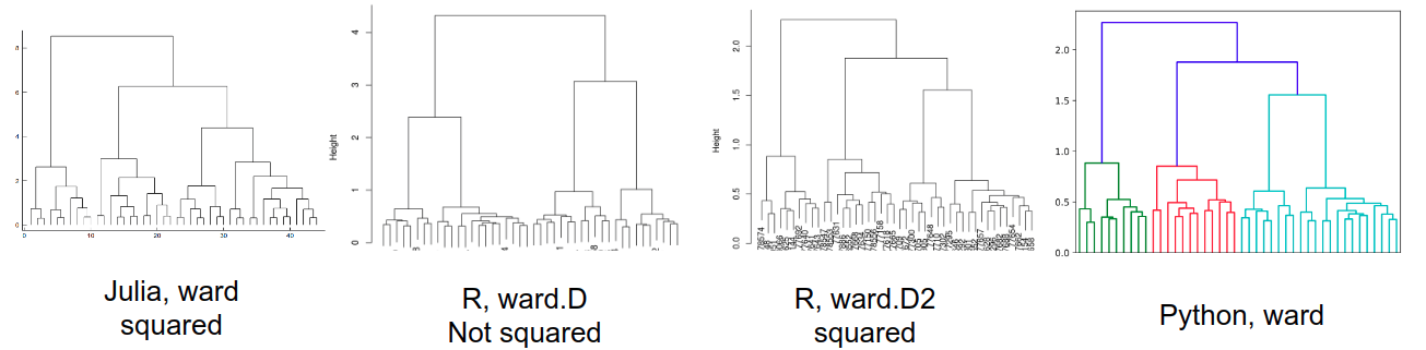the hierarchical clustering result is not consistent with R and