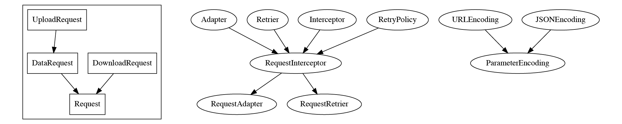 Excerpt of swift-doc-api Diagram for Alamofire