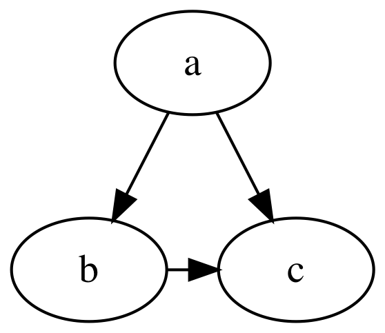 Example GraphViz Output