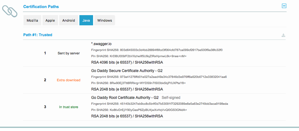 Ssl Test Page Shows Java As Pass Even Though Certificate Chain Is