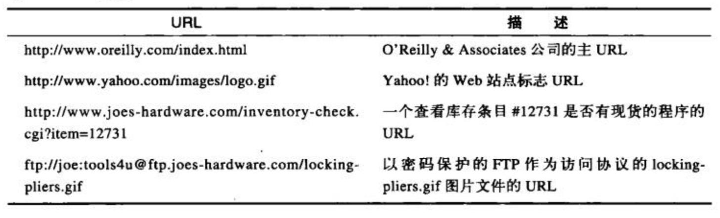 URL举例