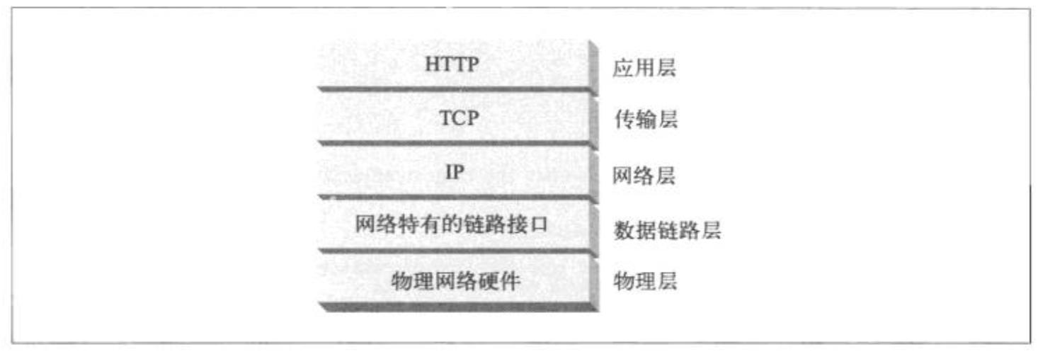 HTTP层次