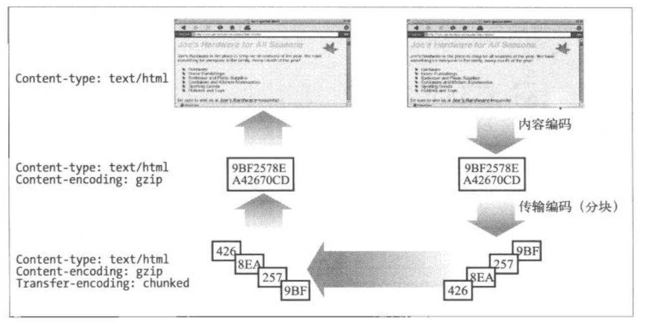 内容编码和传输编码结合