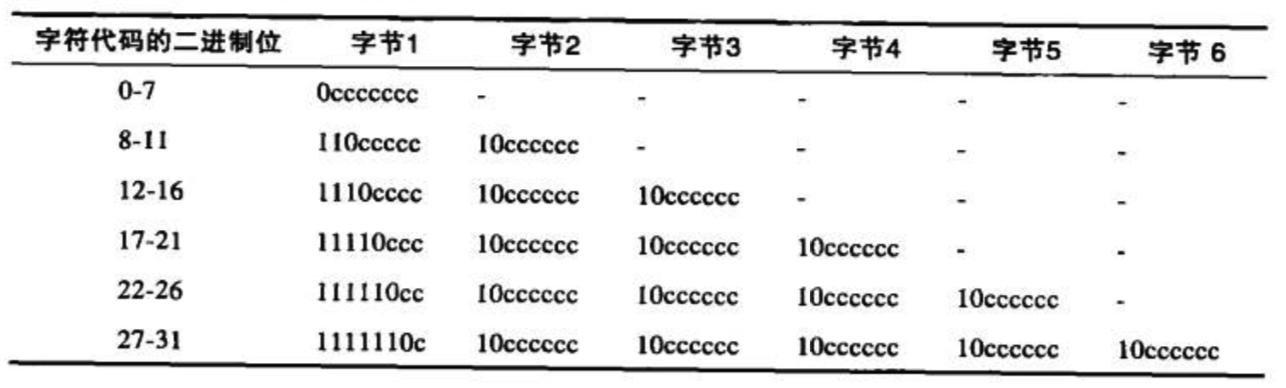 utf-8编码