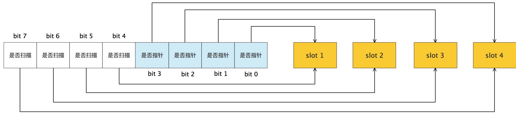 bitmap arena