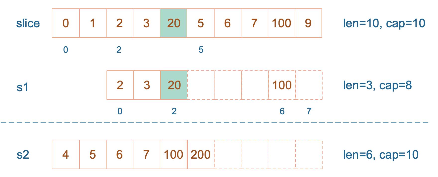 s1[2]=20