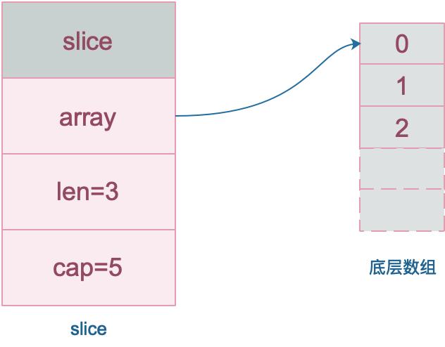 切片数据结构