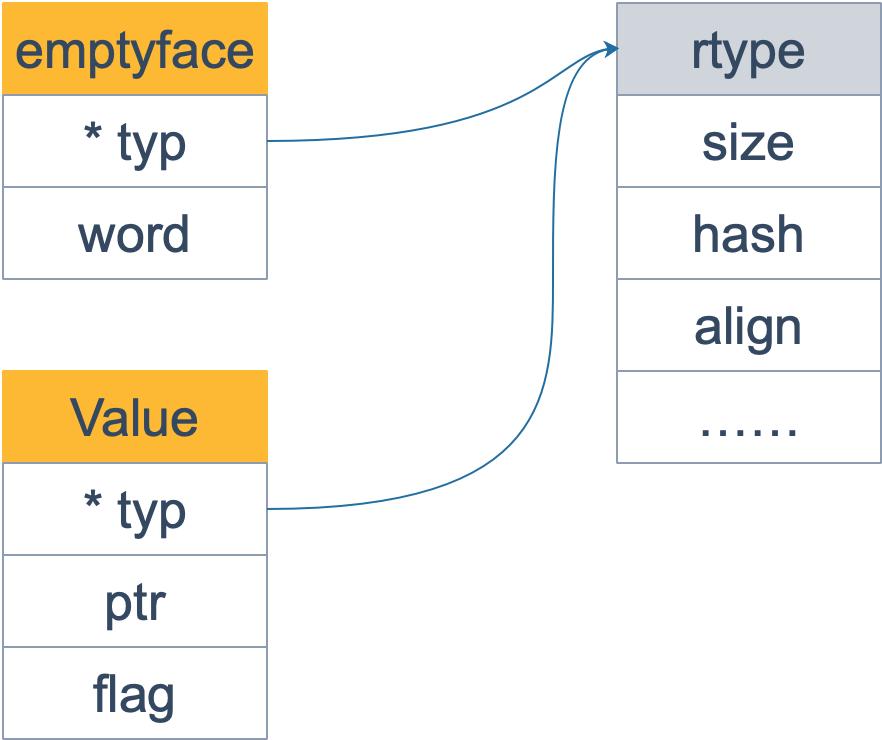 value rtype