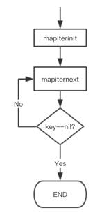 map iter loop