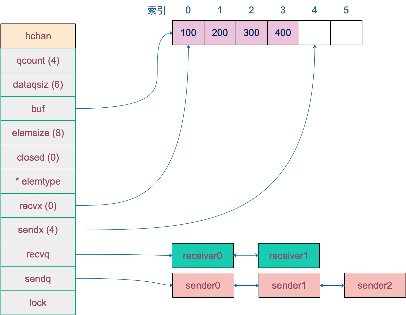 chan data structure