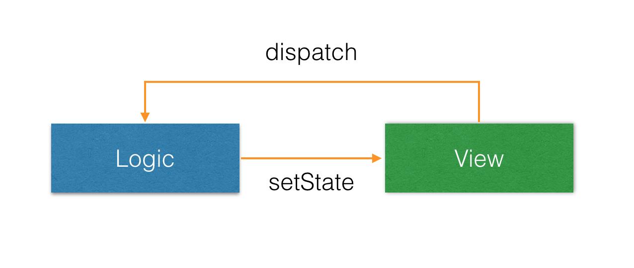 Refast架构图