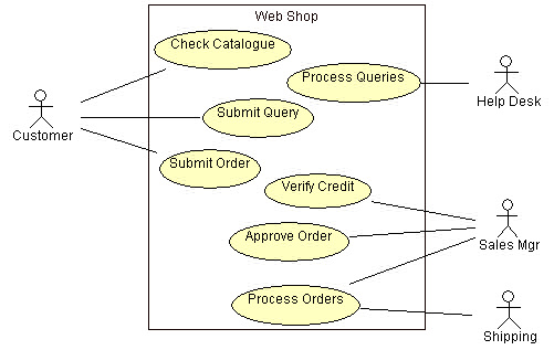 Create use case diagrams issue 1 ss itacademy 251lvivcompany use case diagram is a behaviour diagram that shows a set of use cases and actors and the relationships among them ccuart Gallery