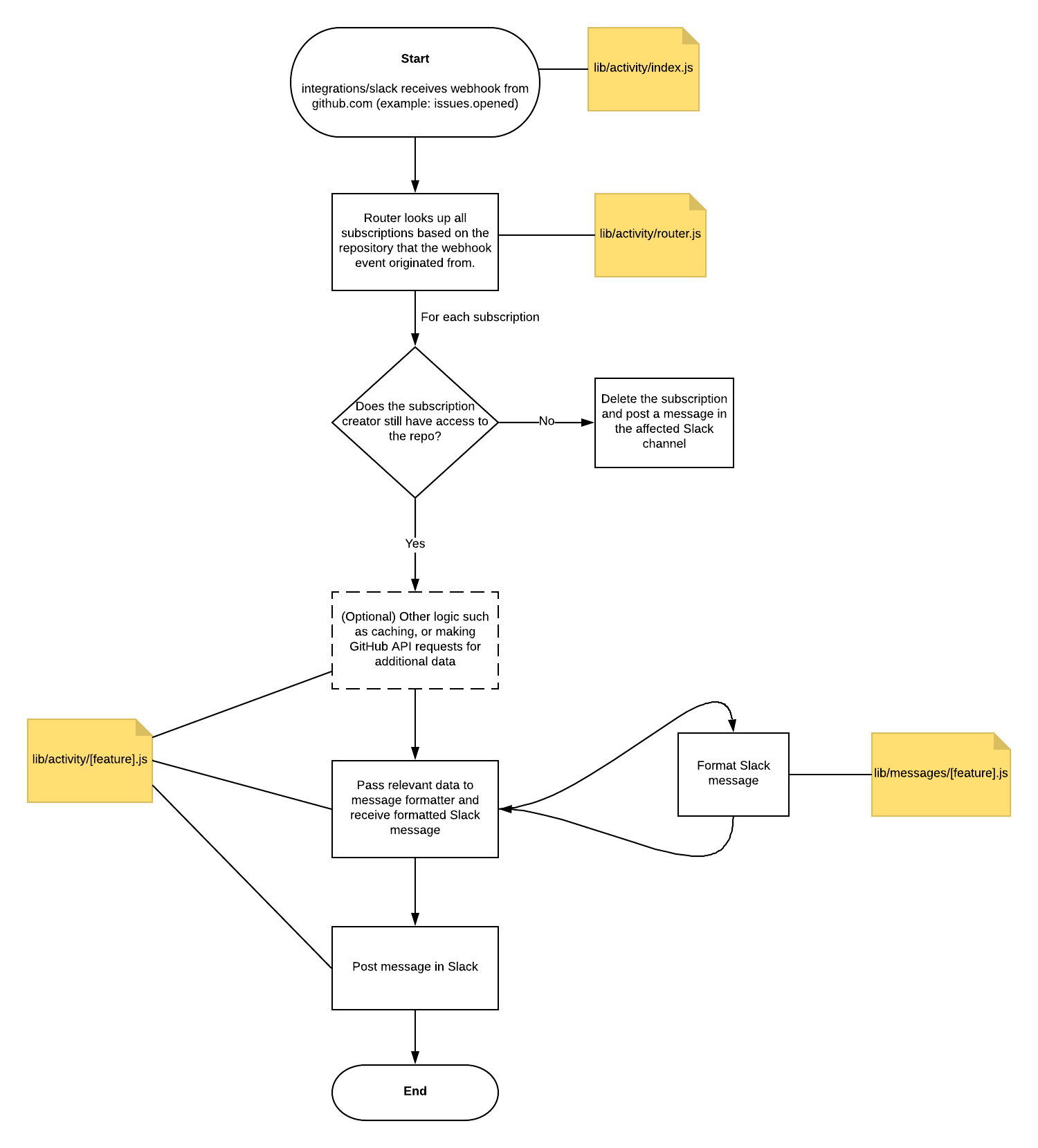 slack/CONTRIBUTING md at master · integrations/slack · GitHub