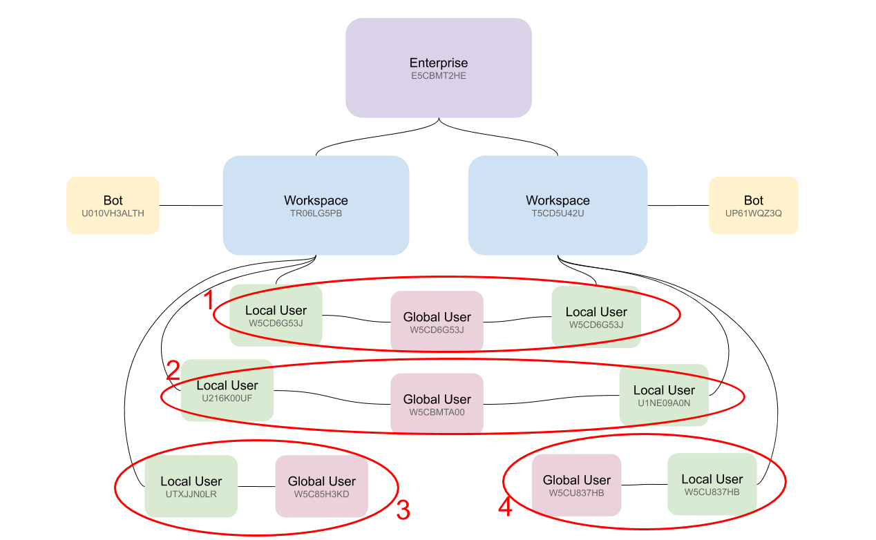 Workspaces in enterprise grid