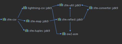 SFM-JDK9