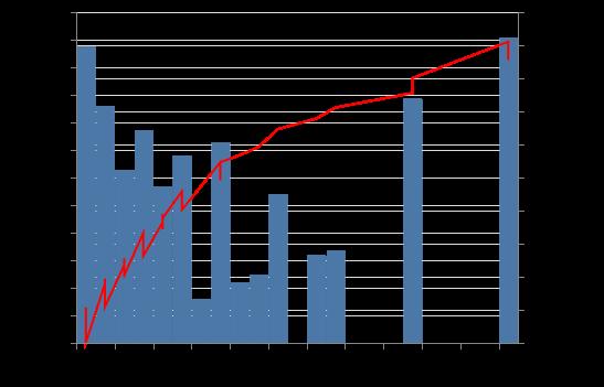 Cumulative histogram · Issue #902 · altair-viz/altair · GitHub