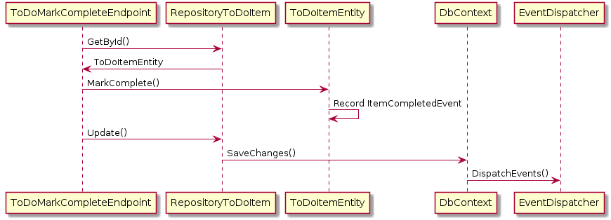 Domain Event Sequence Diagram