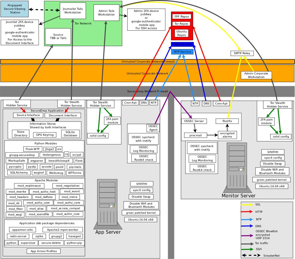 Update Data Flow Diagram S Issue 2370 Freedomofpress